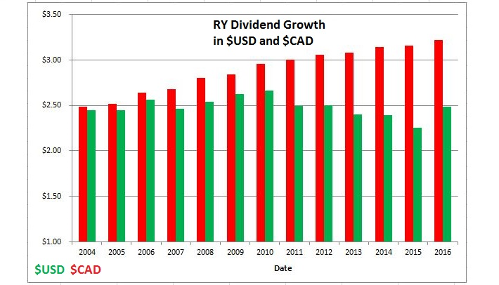 RY dividend Graph