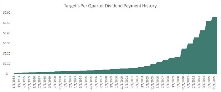 Target Dividend History