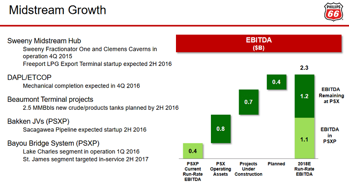 Midstream Growth