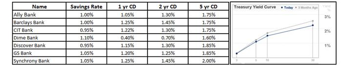 Bank CD Yields