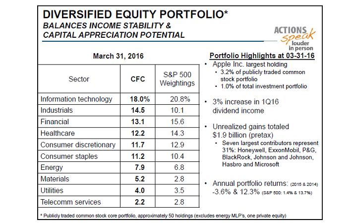 CINF Equity Portfolio