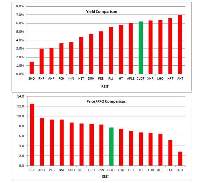 CLDT Valuation