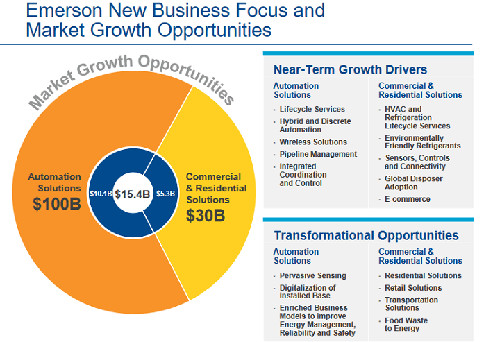EMR Growth Opportunities