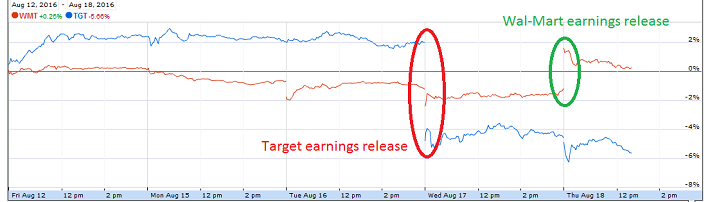 Wal-Mart and Target Earnings Releases
