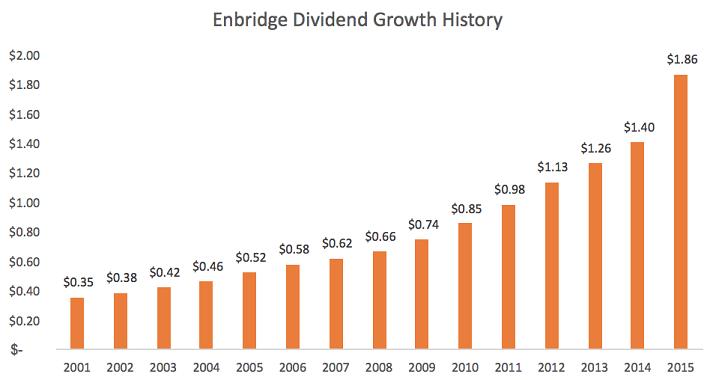 enbridge-dividend-growth-history