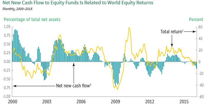 mutual-fund-cash-flows-by-year