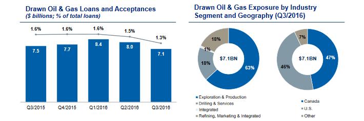RY Oil & Gas Loans