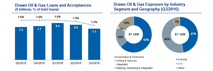 http://i2.wp.com/www.suredividend.com/wp-content/uploads/2016/09/RY-Oil-Gas-Loans.png?w=710
