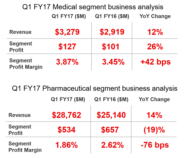cardinal-health-segment-results
