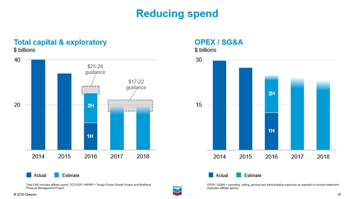 chevron-spending-cuts