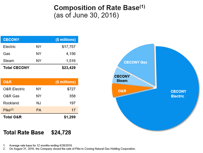 consolidated-edison-rate-base-composition