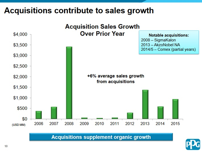 ppg-acquisitions