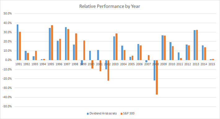 relative-performance-by-year
