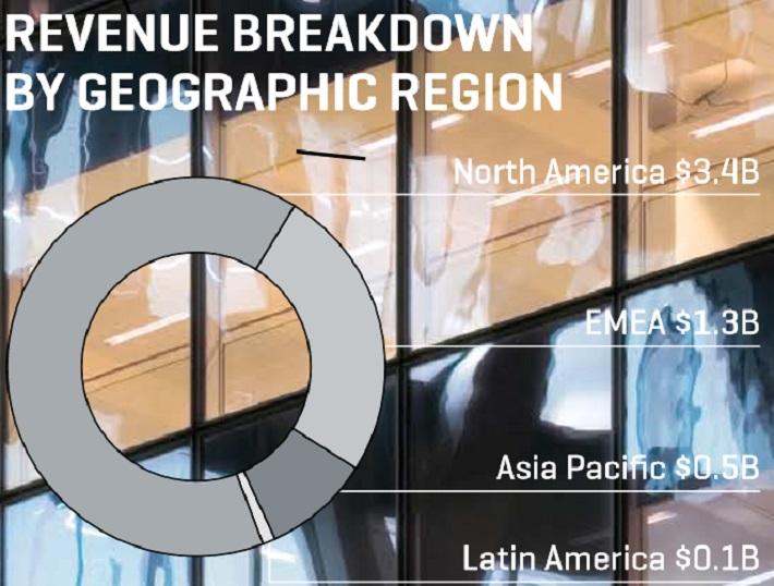 spgi-revenue-breakdown