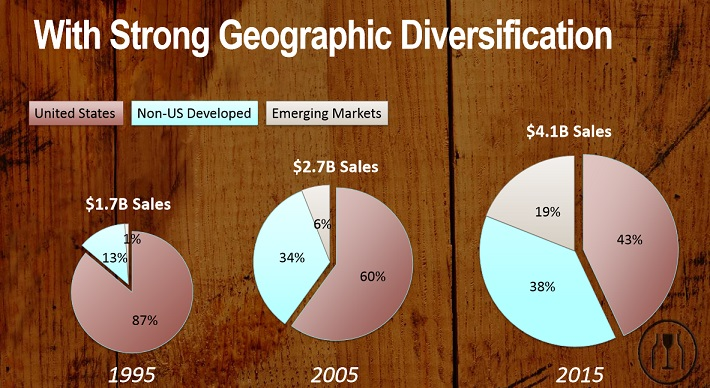 bfb-geographic-diversification