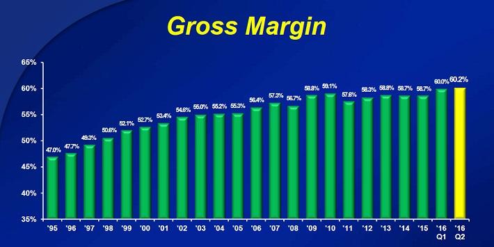 cl-gross-margin