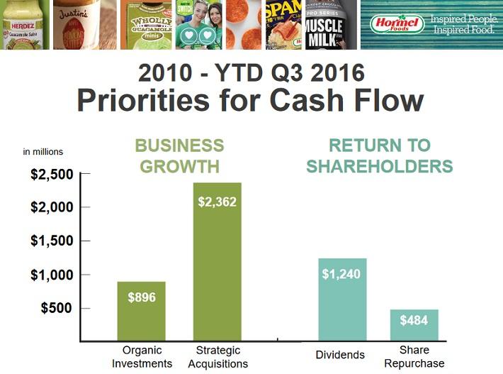hrl-priorities-for-cash-flow