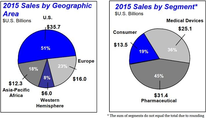 jnj-international-sales