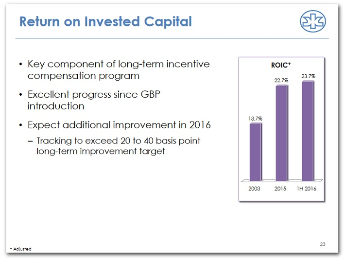 kmb-return-on-invested-capital