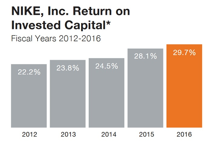 nke-return-on-invested-capital