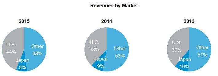 pfe-revenue-by-market