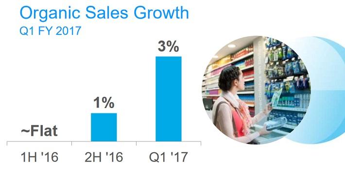 pg-sales-growth