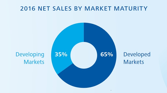 pg-sales-by-market