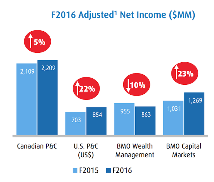 bmo-fiscal-2016-adjusted-net-income-by-segment
