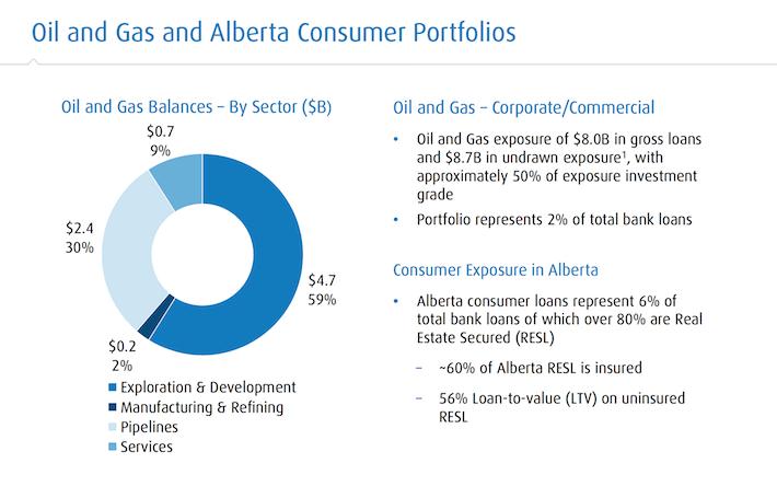 bmo-oil-and-gas-and-alberta-consumer-portfolios