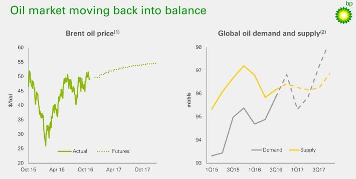bp-oil-market