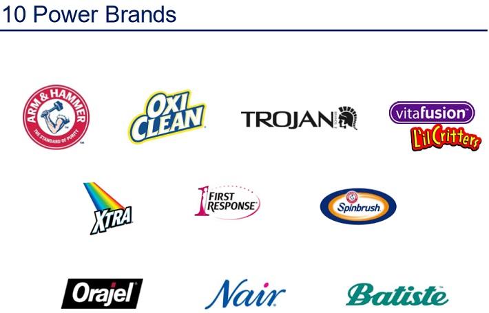 CHD Brands