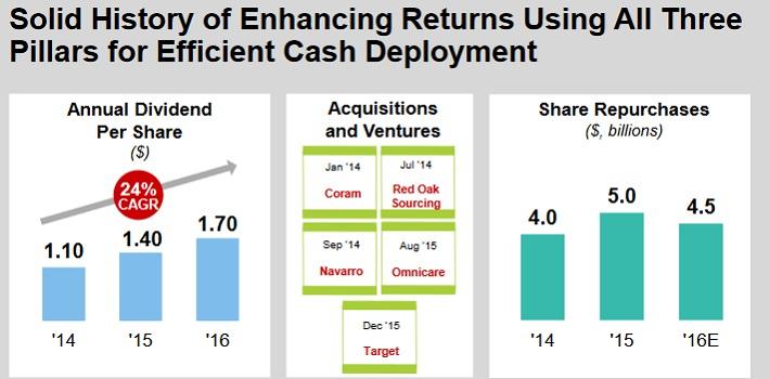CVS Cash Deployment