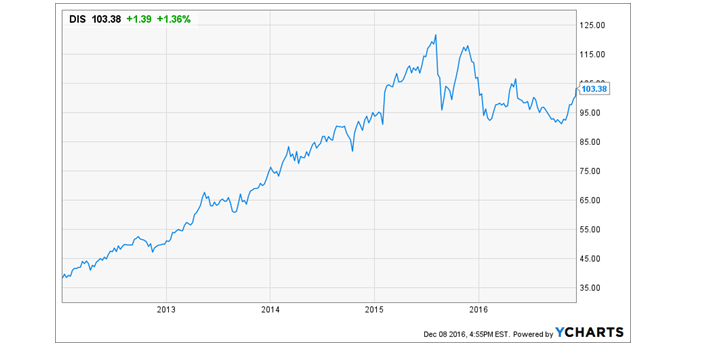 Disney Stock Chart