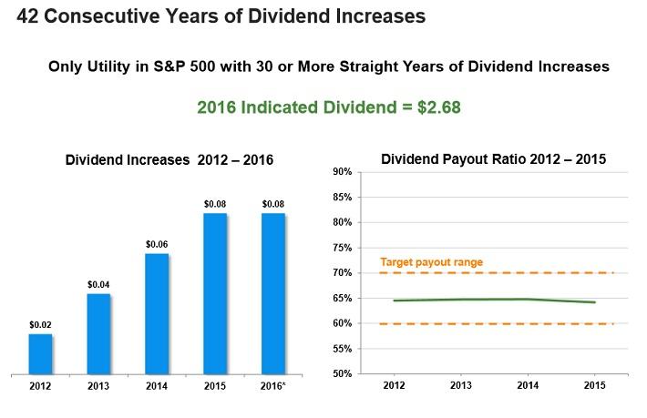 ed-dividend