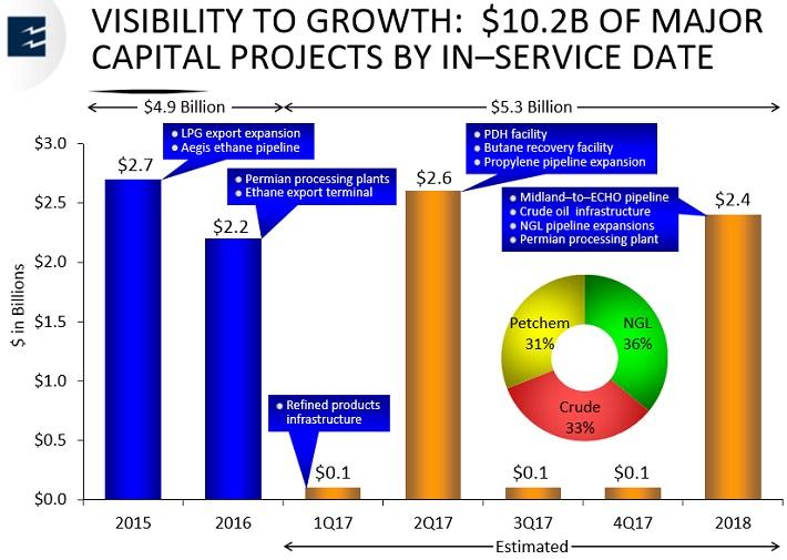 EPD Growth