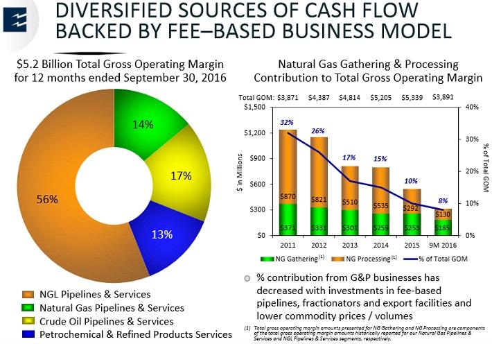 EPD Sources of Cash Flow