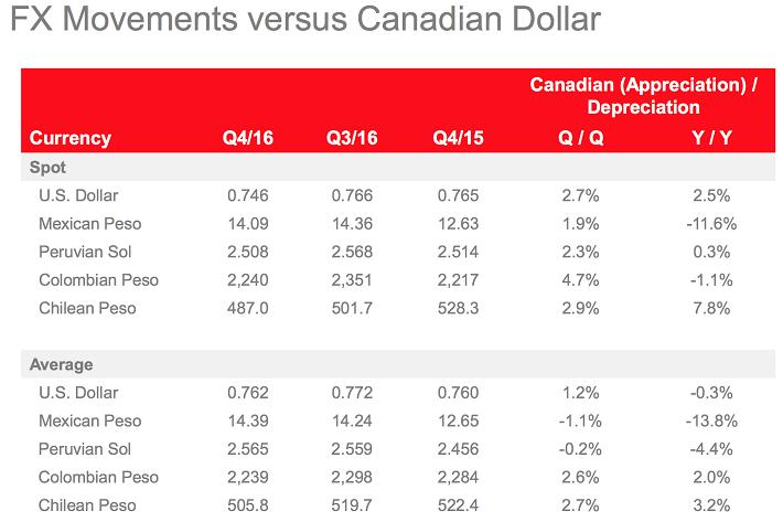 fx-movements-versus-canadian-dollart