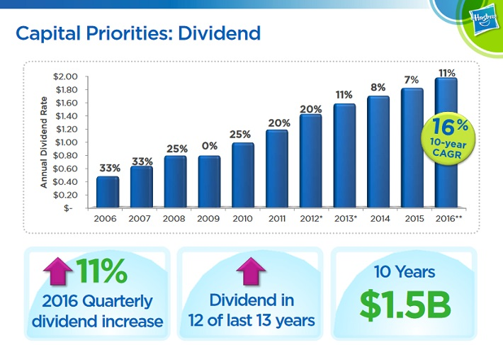 HAS Dividend