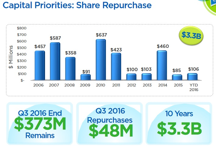 HAS Share Buyback