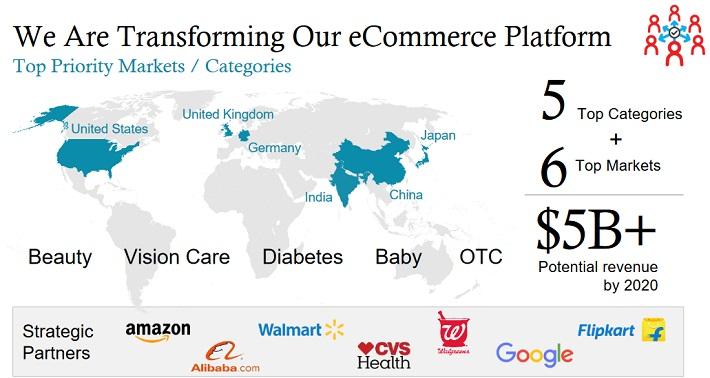 JNJ E-Commerce