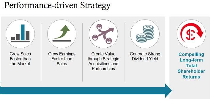 JNJ Strategy