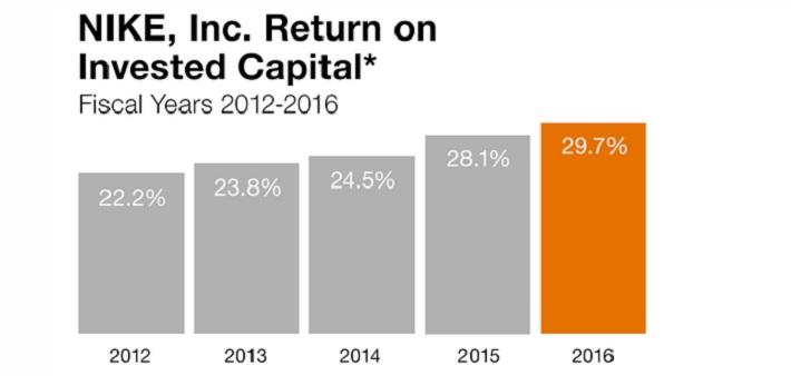 NKE Return on Capital
