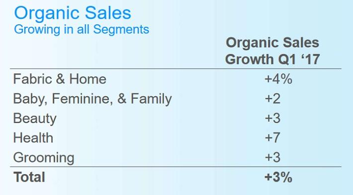 PG Organic Sales