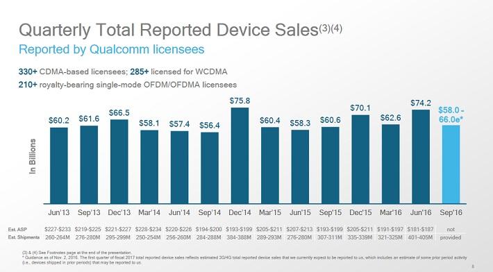 qcom-device-sales