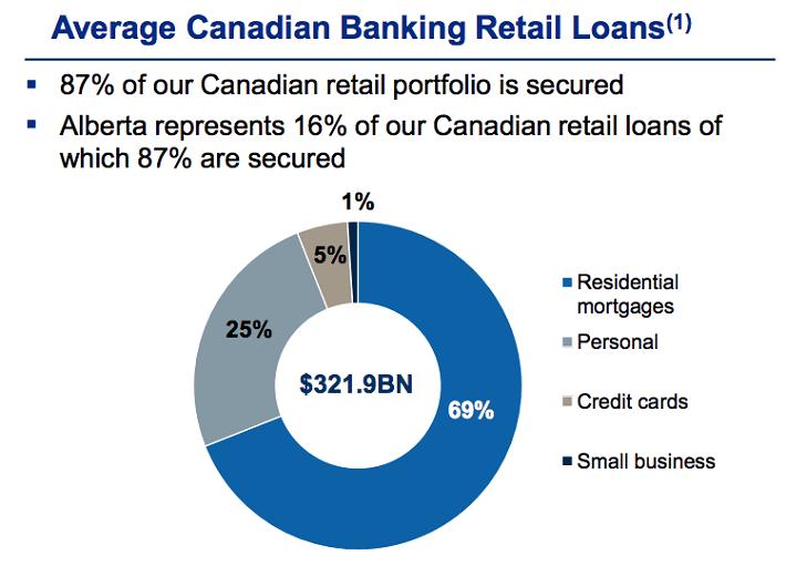 rbc-canadian-banking-retail-loans
