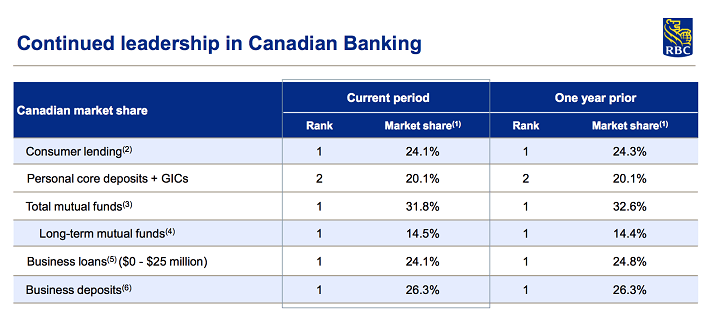 rbcs-leadership-in-canadian-banking