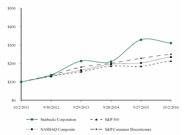 Starbucks Performance Comparison Graph