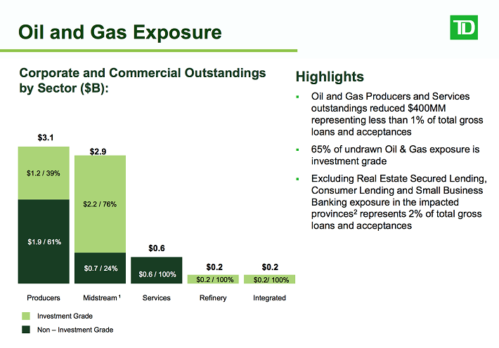 td-oil-and-gas-exposure