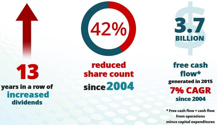 txn-shareholder-returns