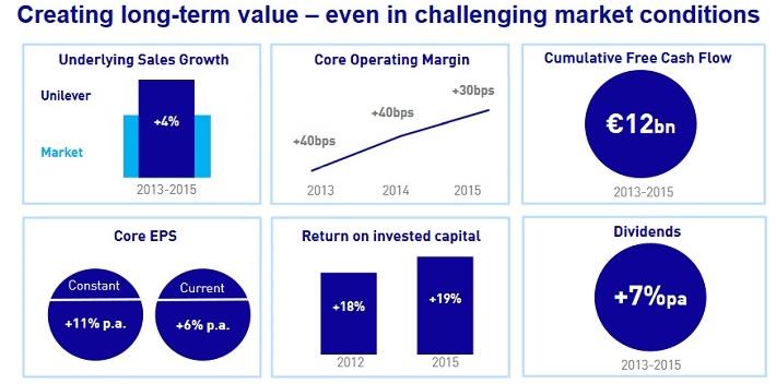 ul-creating-long-term-value